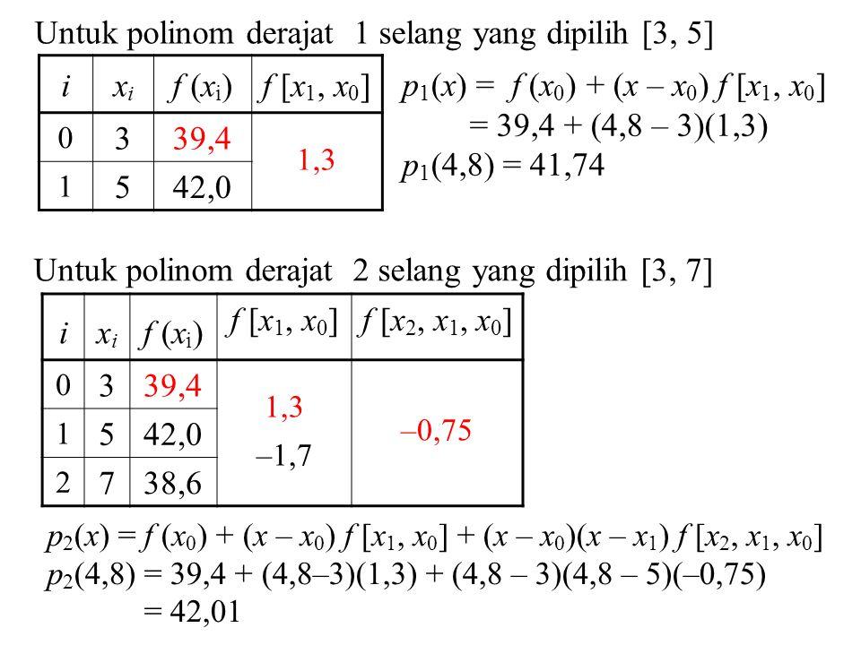 Untuk polinom derajat 1 selang yang dipilih [3, 5] i xi f (xi)